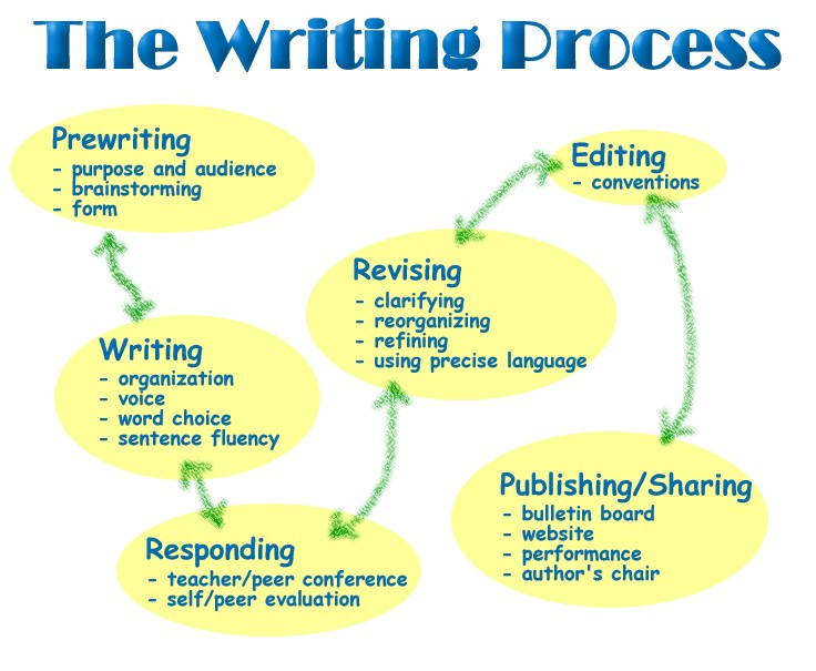 This is the writing process that I use with my students