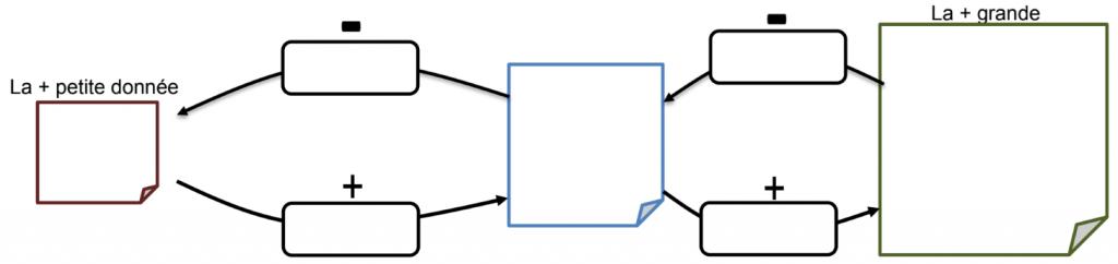 Le second niveau permet aux élèves de rencontrer le double schéma suivant