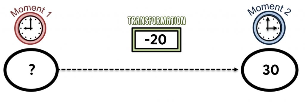Le schéma de la transformation d'une donnée dans le temps