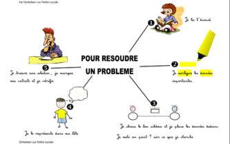 Beneylu -Carte mentale de la résolution de problèmes