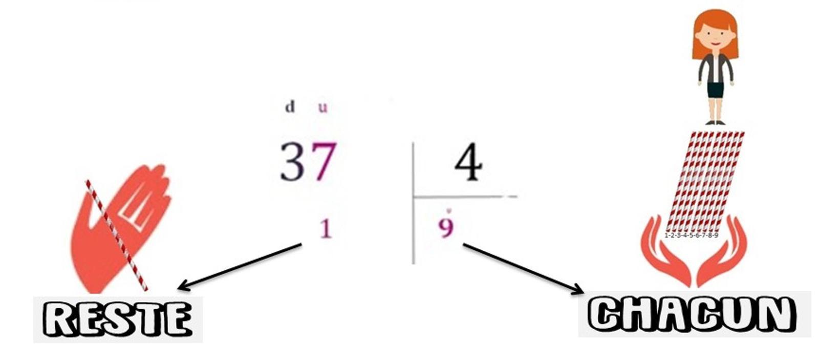 Division posée : calcul de la partie entière