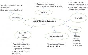 Beneylu -Carte mentale des types de textes