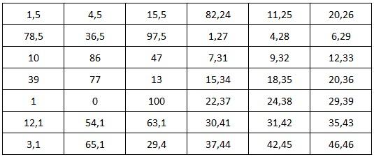 Exemples de nombres à deviner
