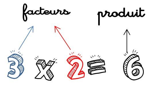Les élèves apprennent le vocabulaire : on multiplie des facteurs et on trouve un produit