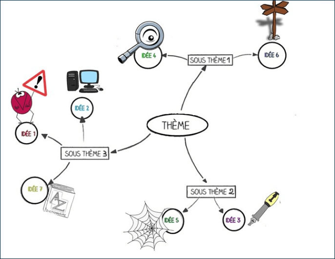 On ajoute des schémas et dessins pour stimuler la mémoire visuelle.