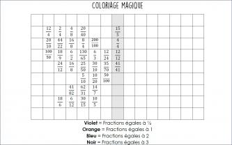 Beneylu -Coloriage pour comparer une fraction à un nombre entier