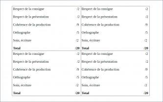 Beneylu -Critères de notation du dictionnaire imaginaire